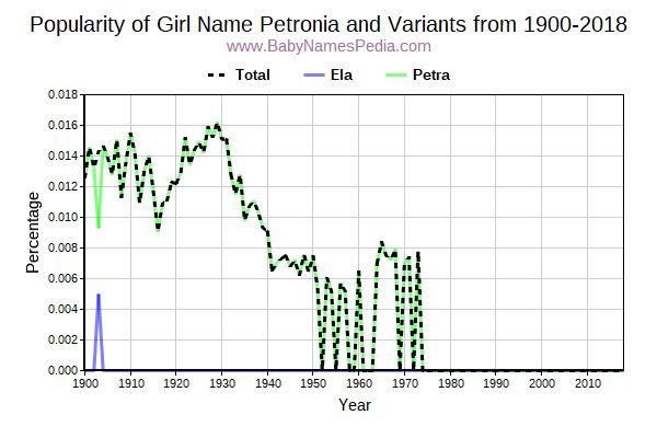 Variant Popularity Trend  for Petronia  from 1900 to 2016