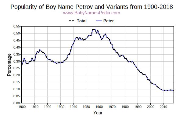 Variant Popularity Trend  for Petrov  from 1900 to 2017
