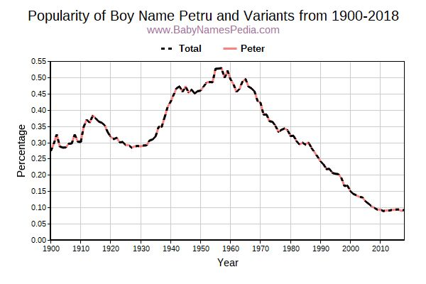 Variant Popularity Trend  for Petru  from 1900 to 2017