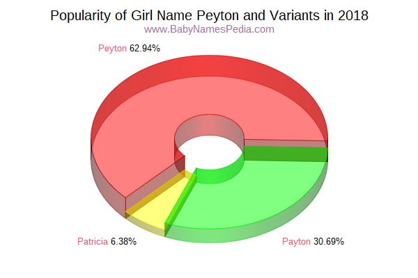 Variant Popularity Chart  for Peyton  in 2015