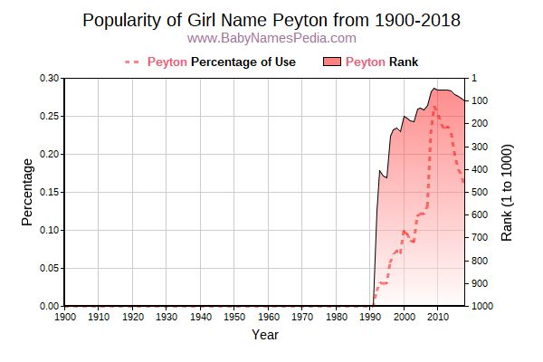 Popularity Trend  for Peyton  from 1900 to 2015