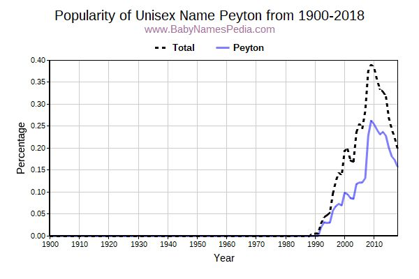 Unisex Popularity Trend  for Peyton  from 1900 to 2015