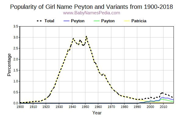 Variant Popularity Trend  for Peyton  from 1900 to 2015