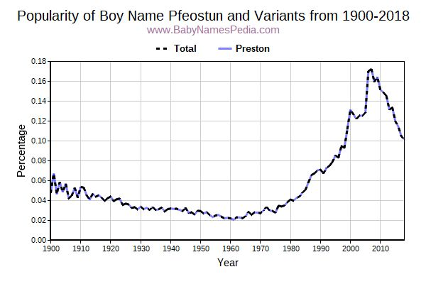 Variant Popularity Trend  for Pfeostun  from 1900 to 2016