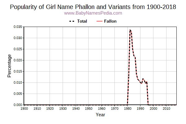 Variant Popularity Trend  for Phallon  from 1900 to 2015