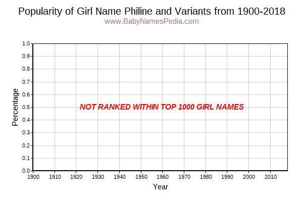 Variant Popularity Trend  for Philine  from 1900 to 2016