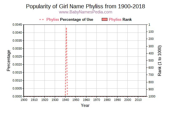 Popularity Trend  for Phyliss  from 1900 to 2015