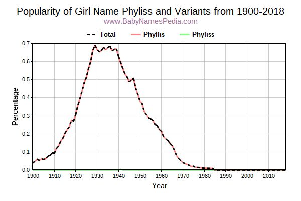 Variant Popularity Trend  for Phyliss  from 1900 to 2015