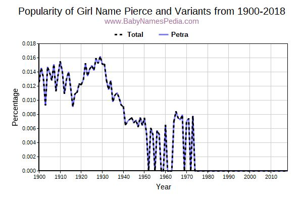 Variant Popularity Trend  for Pierce  from 1900 to 2016