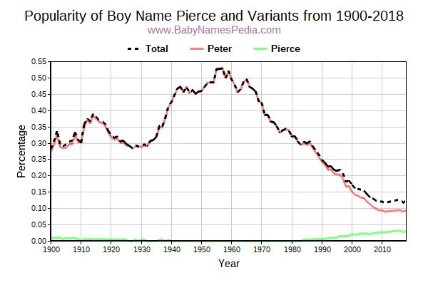 Variant Popularity Trend  for Pierce  from 1900 to 2015