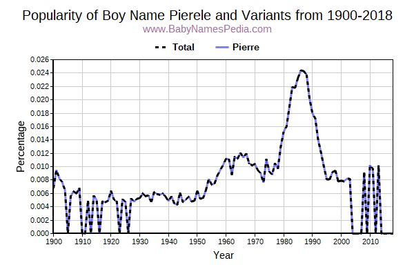 Variant Popularity Trend  for Pierele  from 1900 to 2018