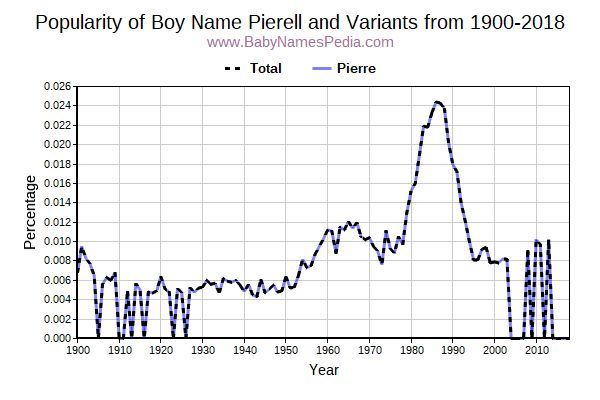 Variant Popularity Trend  for Pierell  from 1900 to 2018