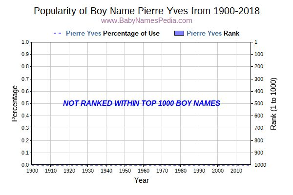 Popularity Trend  for Pierre Yves  from 1900 to 2018