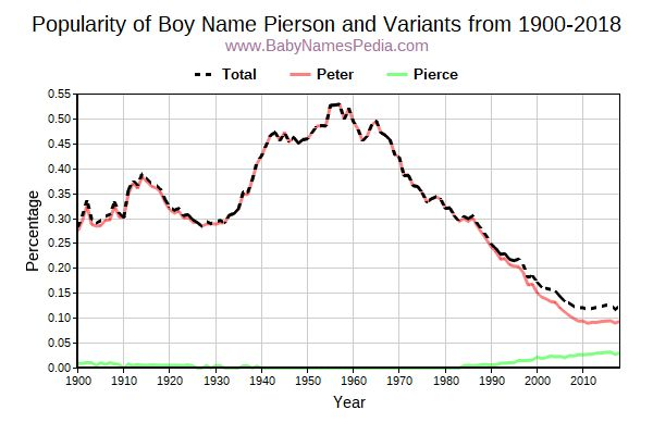 Variant Popularity Trend  for Pierson  from 1900 to 2016