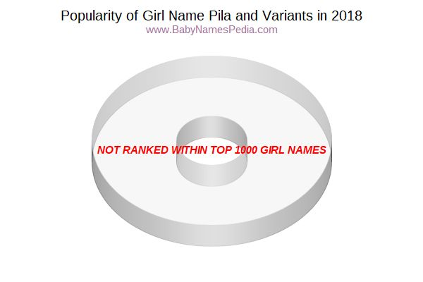 Variant Popularity Chart  for Pila  in 2015
