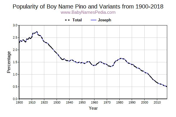Variant Popularity Trend  for Pino  from 1900 to 2016
