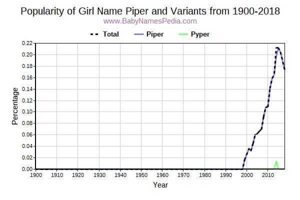 Variant Popularity Trend  for Piper  from 1900 to 2015