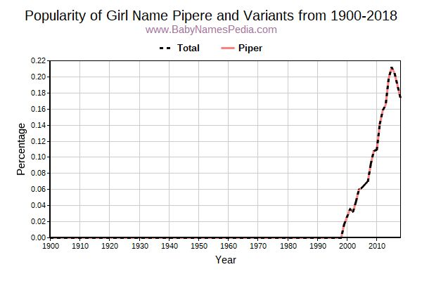 Variant Popularity Trend  for Pipere  from 1900 to 2016