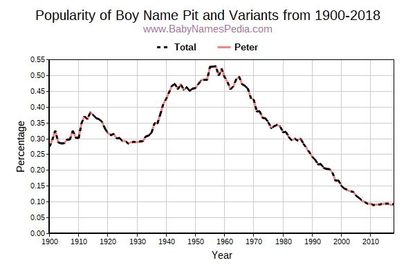 Variant Popularity Trend  for Pit  from 1900 to 2016