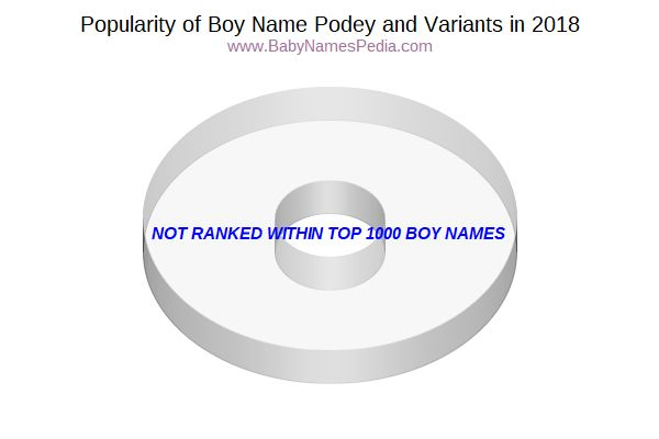 Variant Popularity Chart  for Podey  in 2018