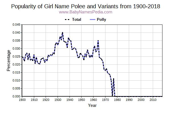 Variant Popularity Trend  for Polee  from 1900 to 2018