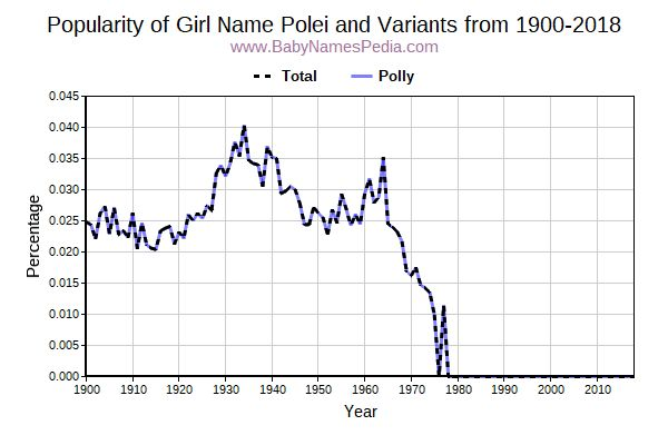 Variant Popularity Trend  for Polei  from 1900 to 2018