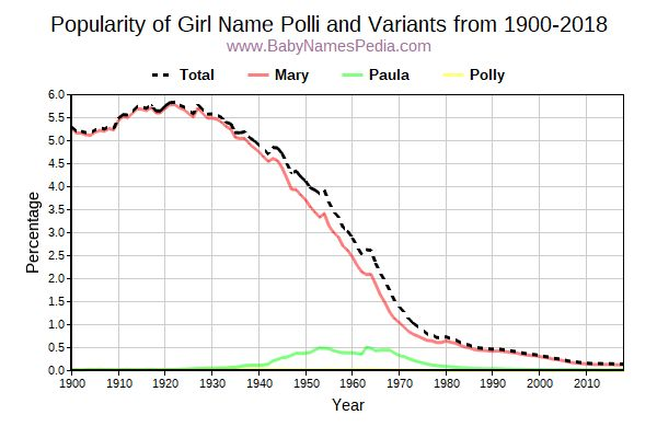Variant Popularity Trend  for Polli  from 1900 to 2018