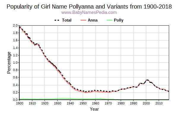 Variant Popularity Trend  for Pollyanna  from 1900 to 2015