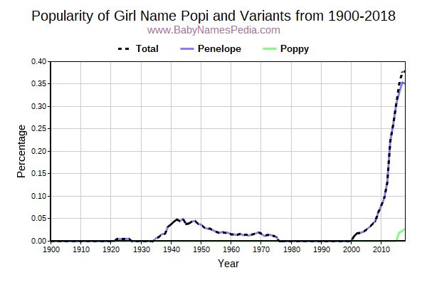 Variant Popularity Trend  for Popi  from 1900 to 2016