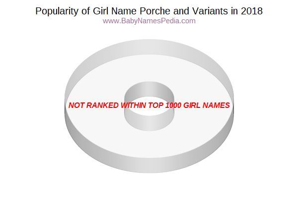 Variant Popularity Chart  for Porche  in 2016