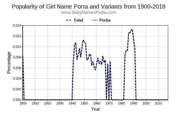 Variant Popularity Trend  for Porta  from 1900 to 2015