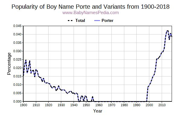 Variant Popularity Trend  for Porte  from 1900 to 2015