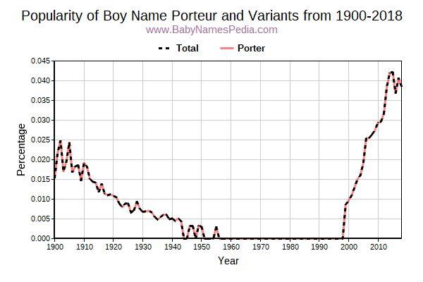 Porteur meaning of porteur what does porteur mean for What does porte mean