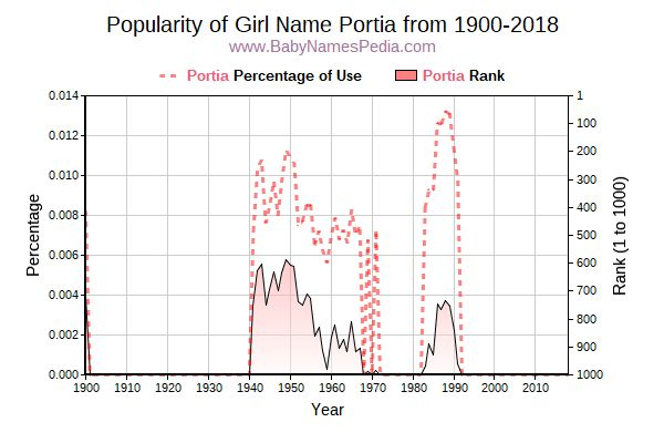 Popularity Trend  for Portia  from 1900 to 2016