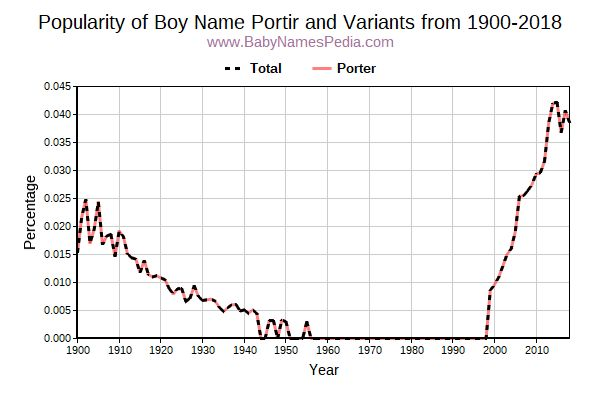 Variant Popularity Trend  for Portir  from 1900 to 2016