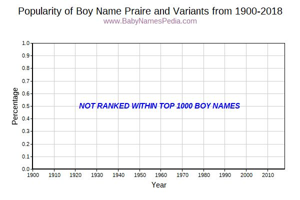 Variant Popularity Trend  for Praire  from 1900 to 2018
