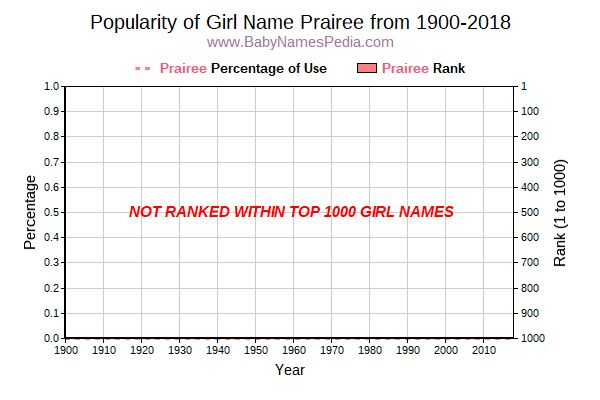 Popularity Trend  for Prairee  from 1900 to 2018
