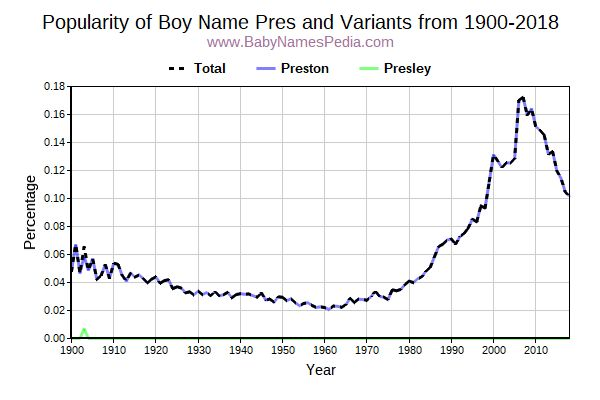 Variant Popularity Trend  for Pres  from 1900 to 2016