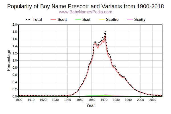 Variant Popularity Trend  for Prescott  from 1900 to 2016