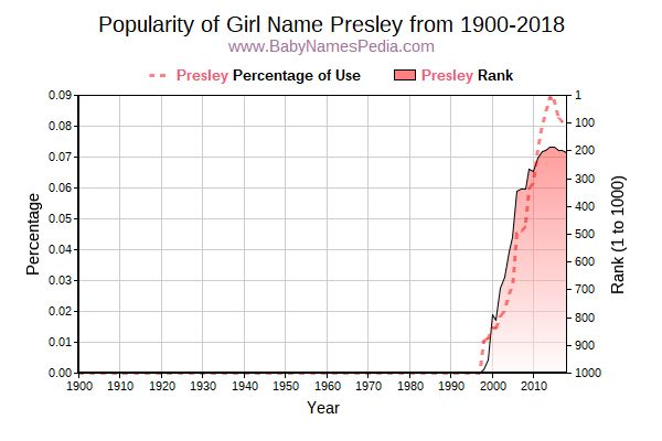 Popularity Trend  for Presley  from 1900 to 2017
