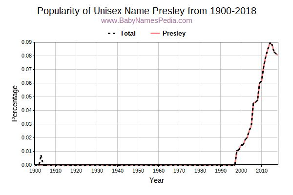 Unisex Popularity Trend  for Presley  from 1900 to 2017