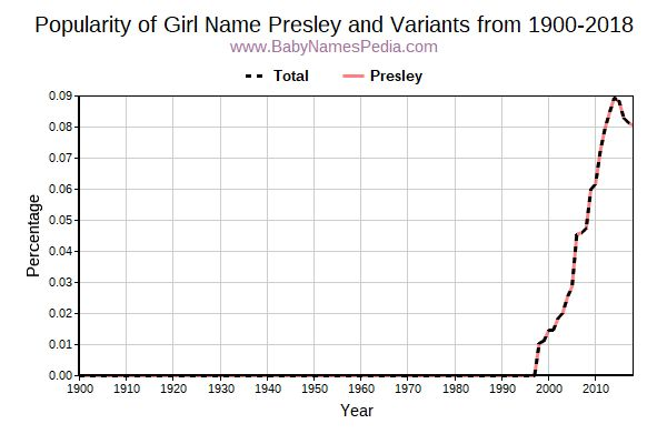 Variant Popularity Trend  for Presley  from 1900 to 2017