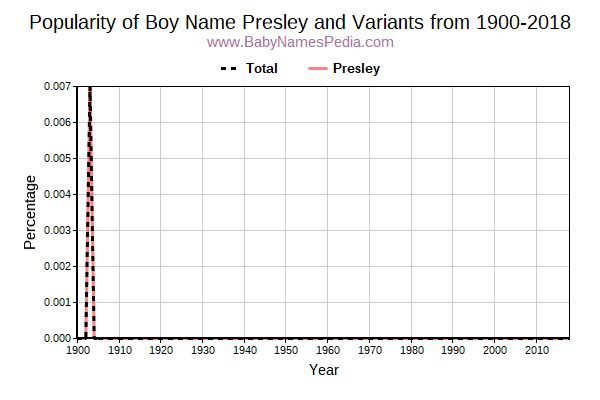 Variant Popularity Trend  for Presley  from 1900 to 2015