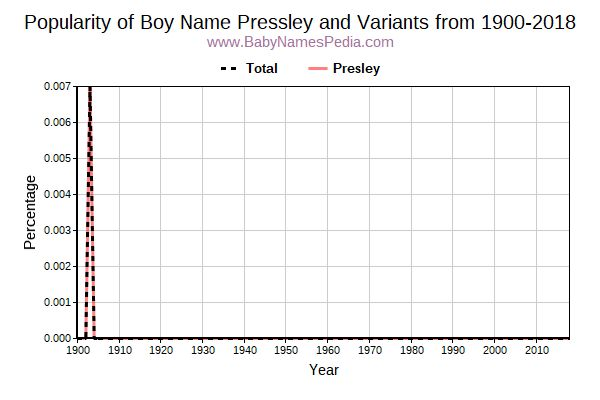 Variant Popularity Trend  for Pressley  from 1900 to 2016