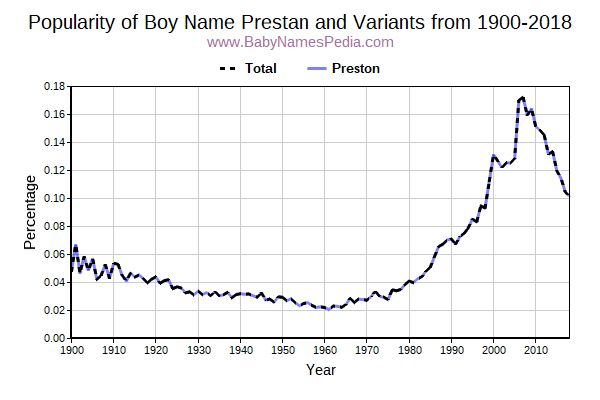 Variant Popularity Trend  for Prestan  from 1900 to 2016