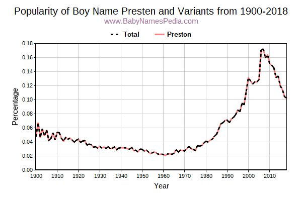 Variant Popularity Trend  for Presten  from 1900 to 2016