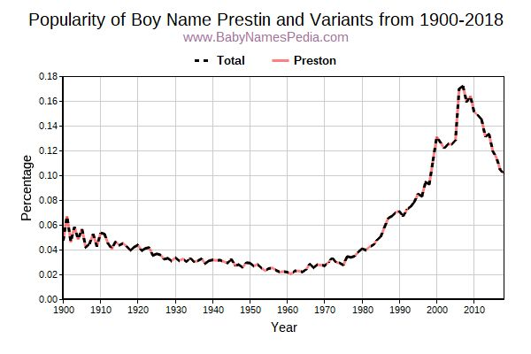 Variant Popularity Trend  for Prestin  from 1900 to 2016