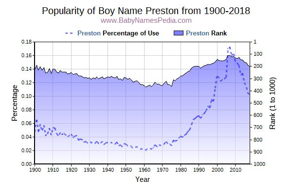 Popularity Trend  for Preston  from 1900 to 2016