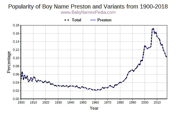 Variant Popularity Trend  for Preston  from 1900 to 2016