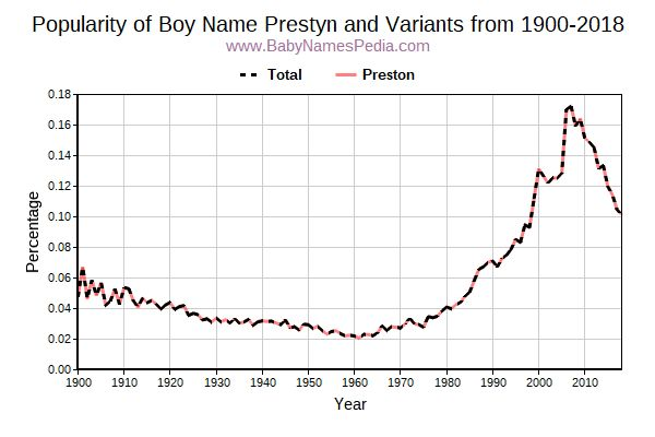 Variant Popularity Trend  for Prestyn  from 1900 to 2016